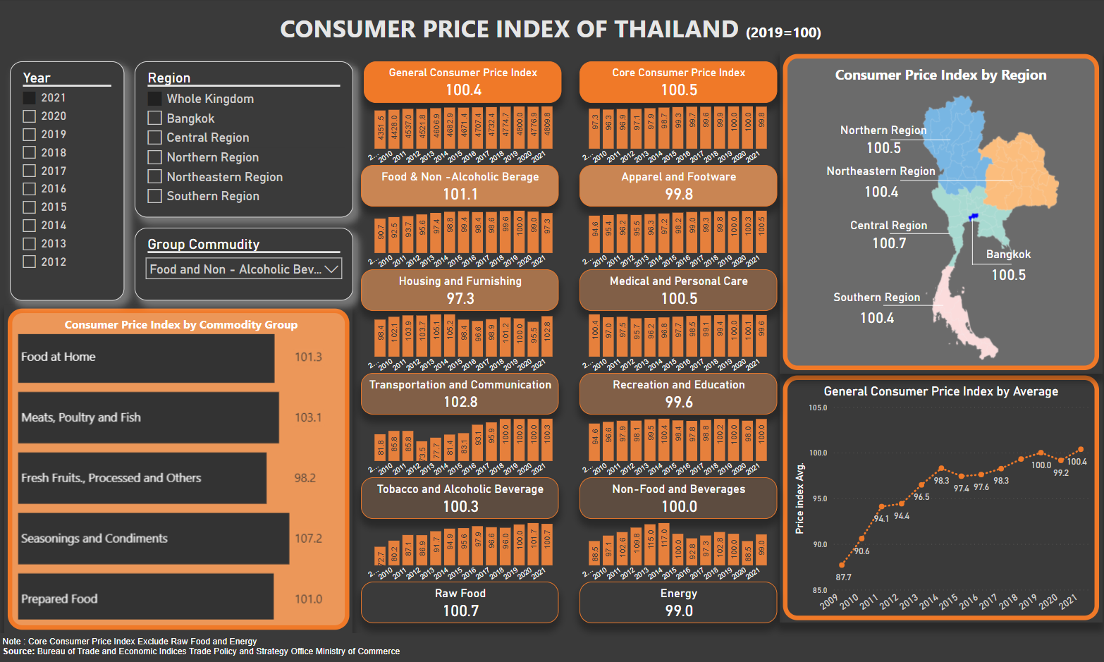 CONSUMER PRICE INDEX OF THAILAND
