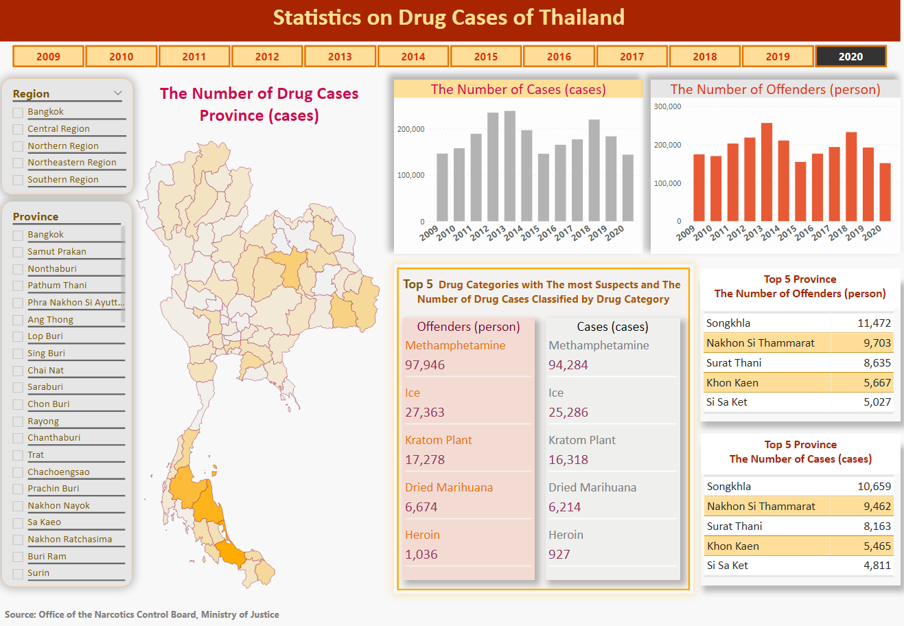 Statistics on Drug Cases of Thailand