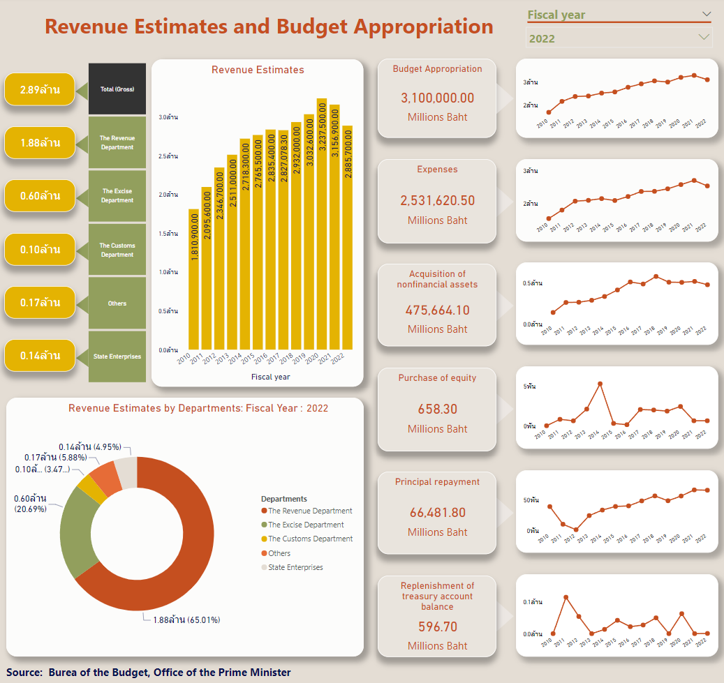 Revenue Estimates and Budget Appropriation