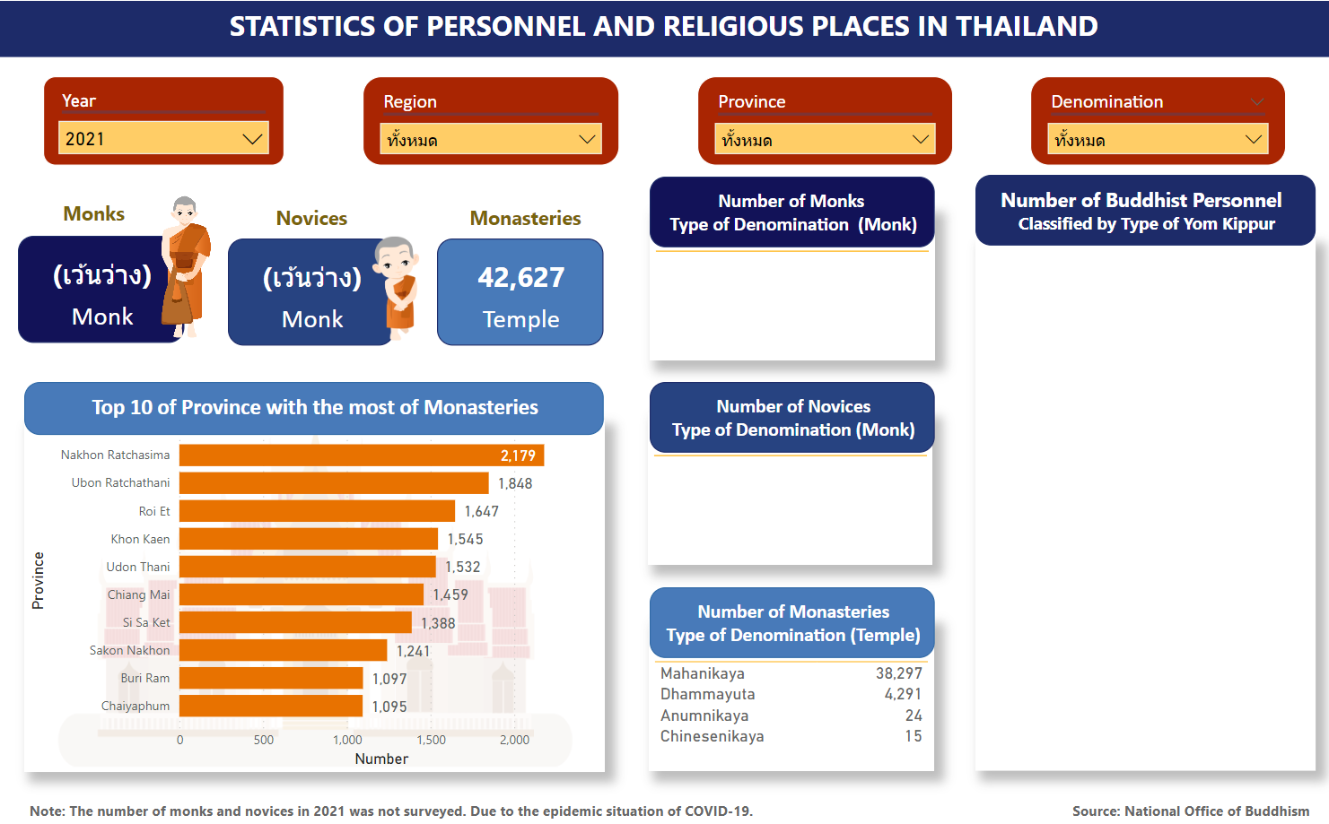 Statistics of Personnel and Religious Places in Thailand