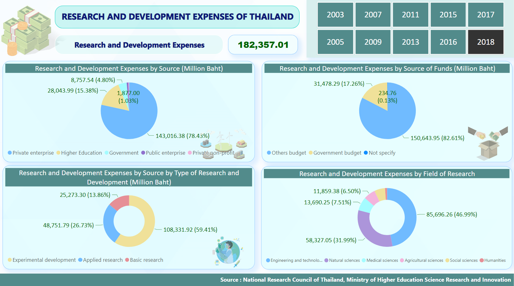 RESEARCH AND DEVELOPMENT EXPENSES OF THAILAND