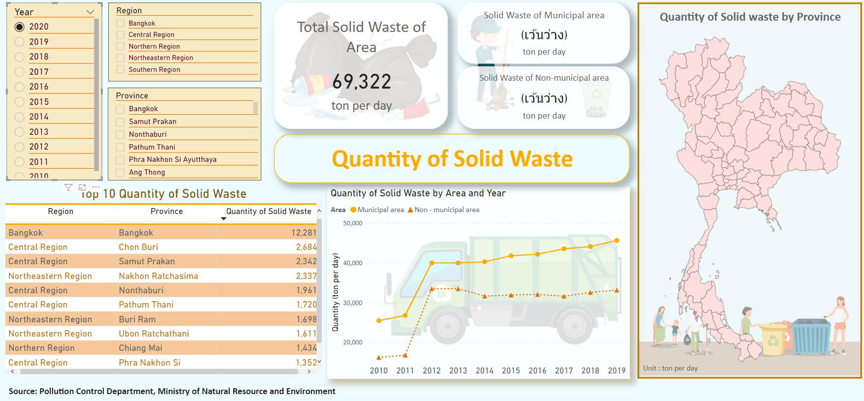 Quantity of Solid Waste