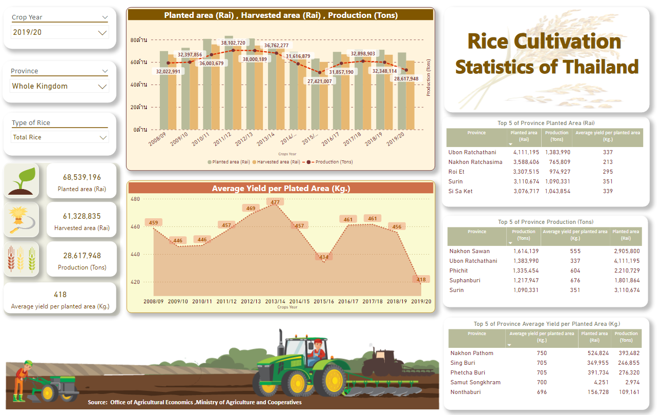 STATISTIC OF RICE CULTIVATION