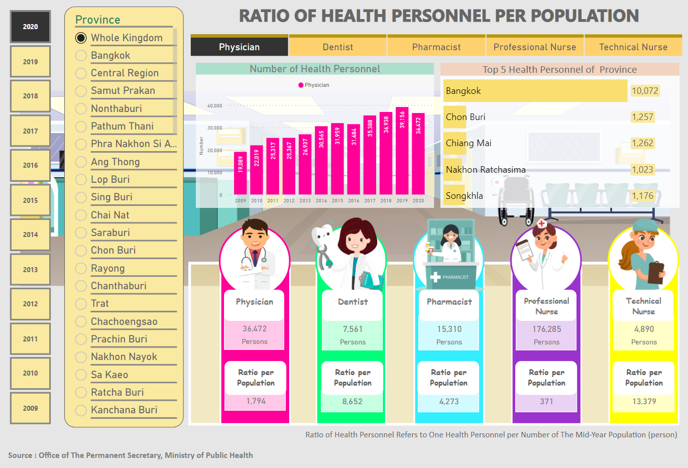 RATIO OF HEALTH PERSONNEL PER POPULATION