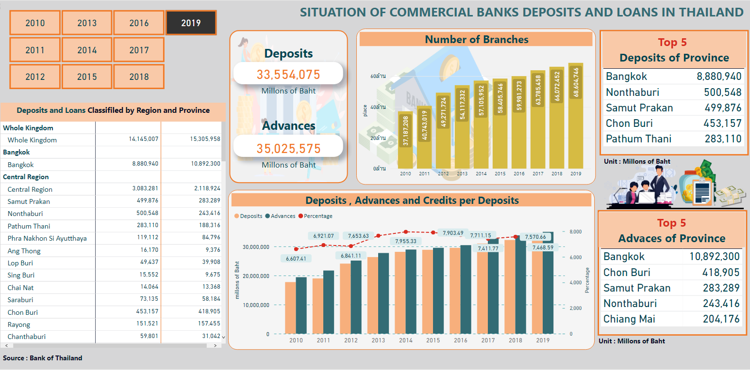 SITUATION OF COMMERCIAL BANKS DEPOSITS AND LOANS IN THAILAND