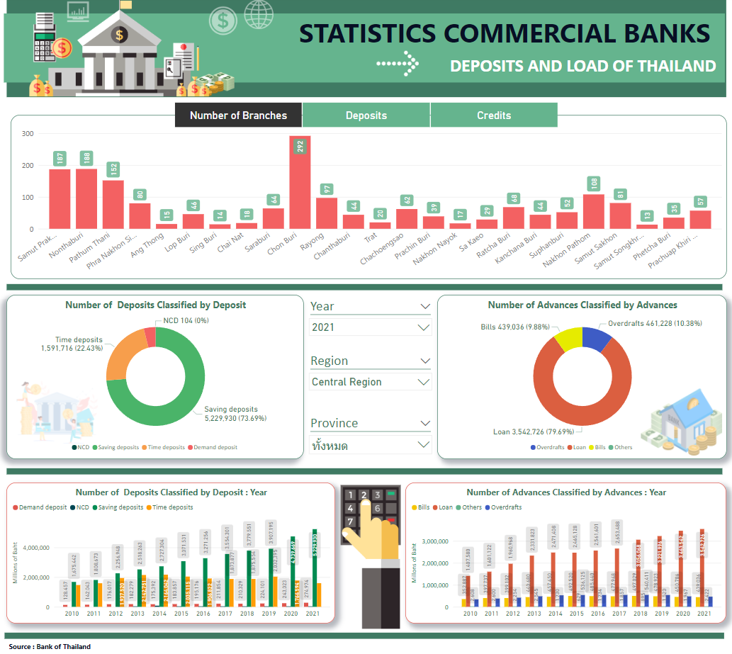 STATISTICS COMMERCIAL BANKS DEPOSITS AND LOAD OF THAILAND