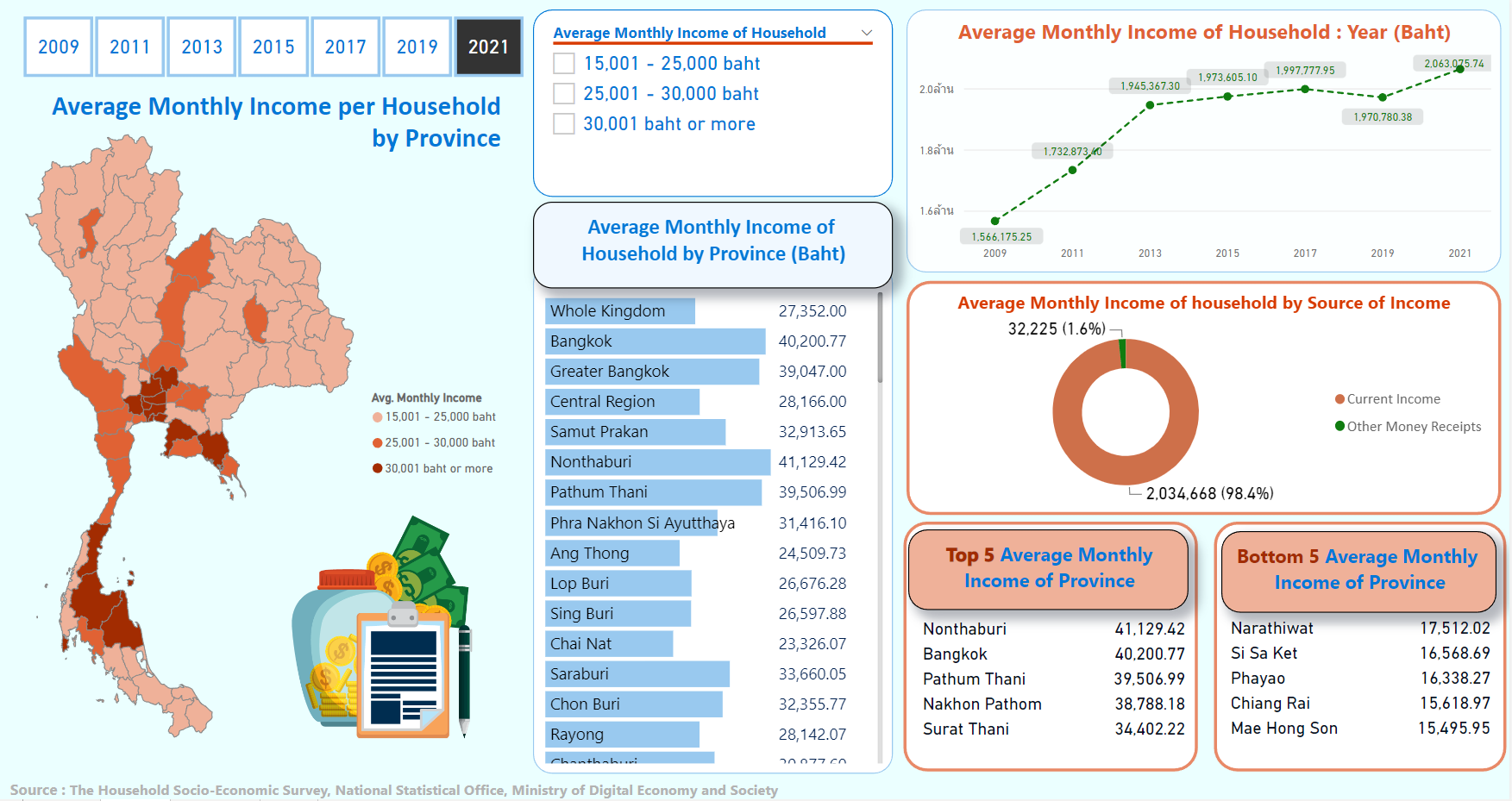AVERAGE MONTHLY INCOME PER HOUSEHOLD