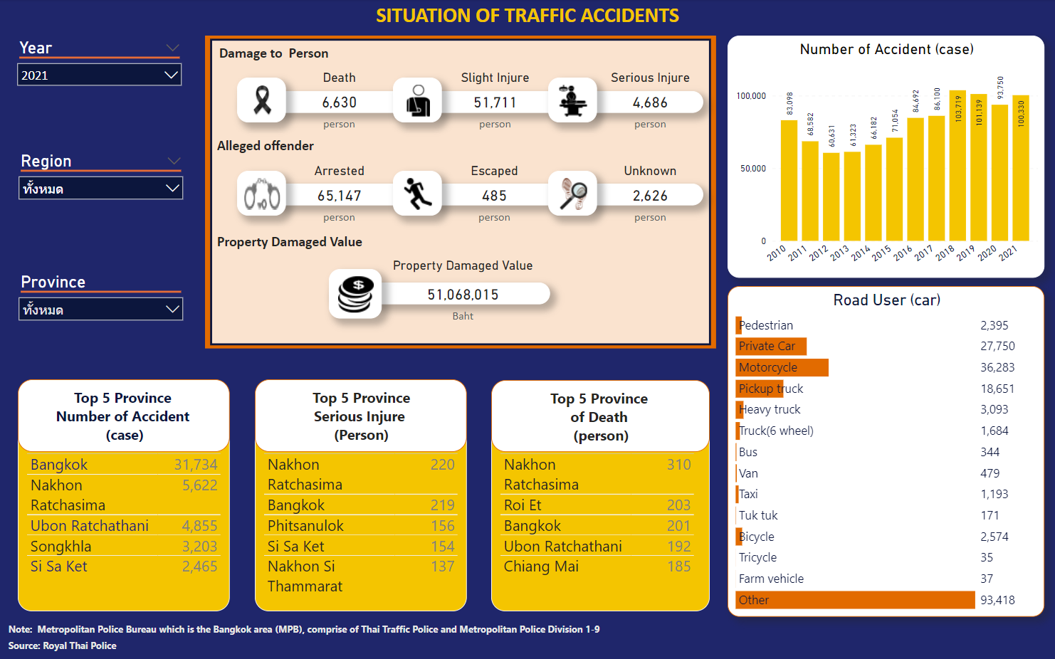 SITUATION OF TRAFFIC ACCIDENTS